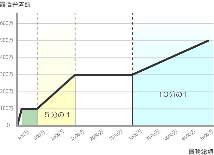 債務の総額と最低弁済額の関係